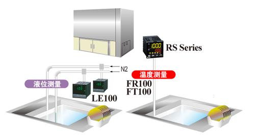 湿式处理站药液的温度,液位管理