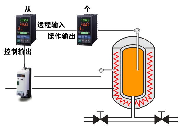 扩散炉的串级温度控制