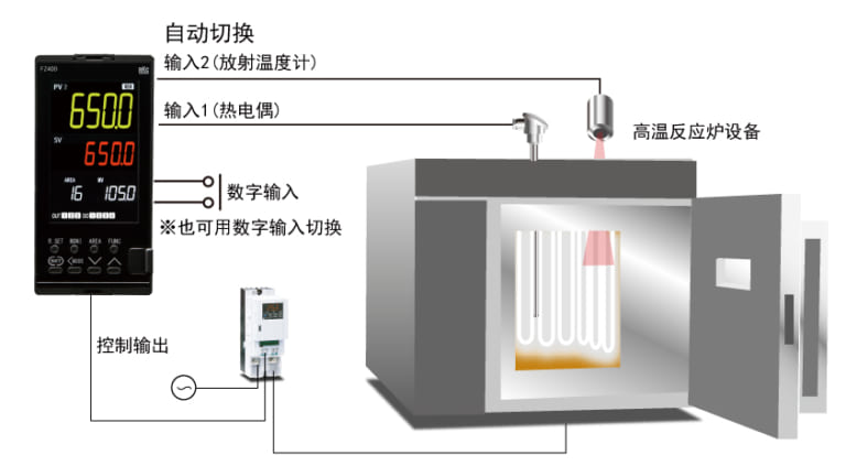 高温烧结炉的切换2输入控制
