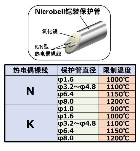 高温下实现稳定的温度测量