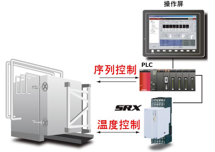 高压釜的程序温度控制(导入触摸屏)