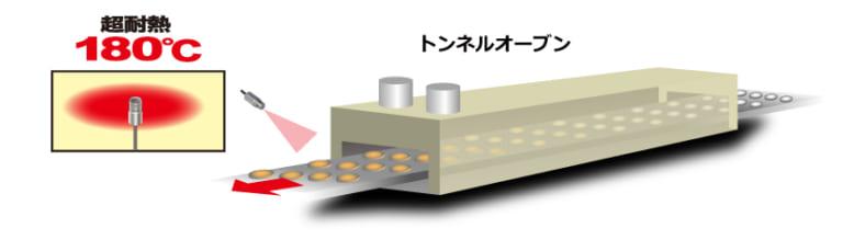 トンネルオーブン出口(高温雰囲気)での⾮接触温度測定