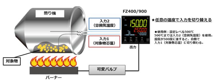焙煎機の2入力切換最適制御