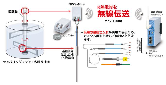 回転体の無線温度測定