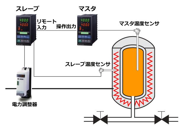 拡散炉のカスケード温度制御