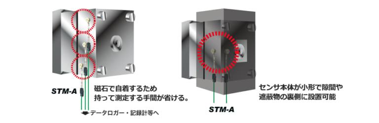 金型の表面温度監視(マグネット式温度センサ)