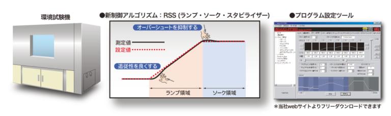 環境試験器のプログラム温度制御