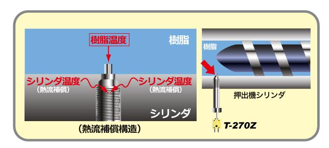押出成形機の樹脂温度管理