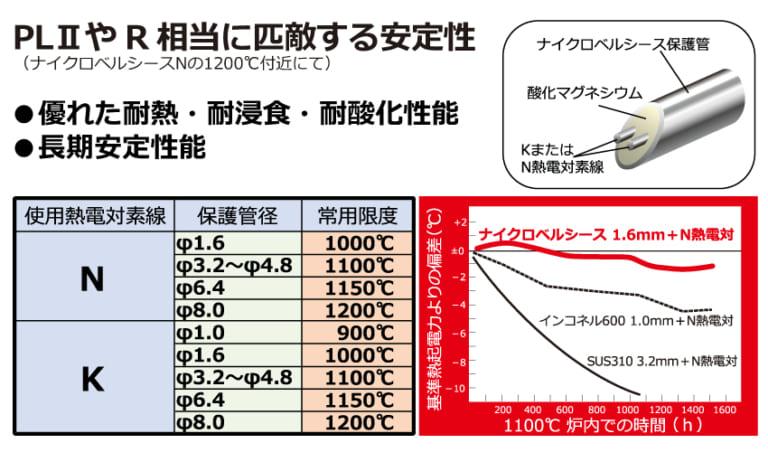 高温で安定した温度測定