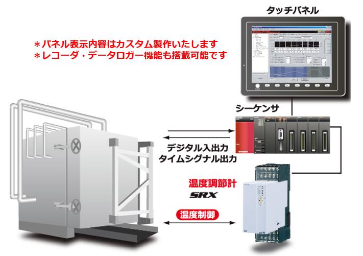 オートクレーブのプログラム温度制御(タッチパネル化)