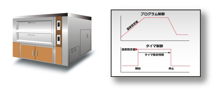 オーブンの(タイマー/プログラム)温度制御