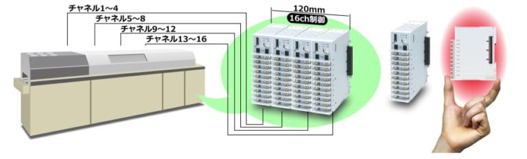 リフロー炉の省スペース温度制御