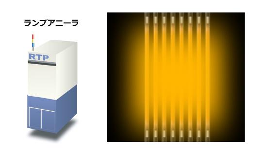 ランプアニールなどの高速昇温制御