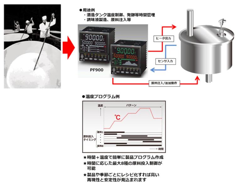 酒造タンク温度制御、発酵等時間、材料投入管理