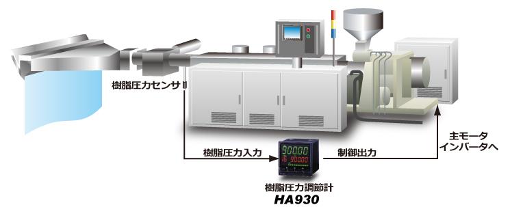 押出成形機の樹脂圧力制御