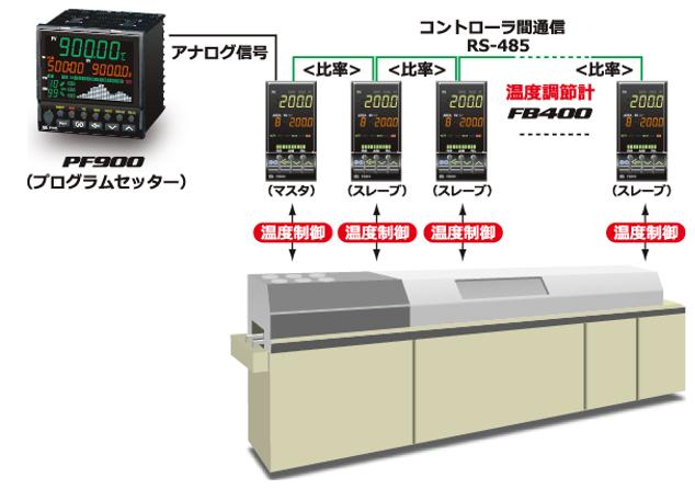 連続炉の⽐率温度設定(連携運転)制御