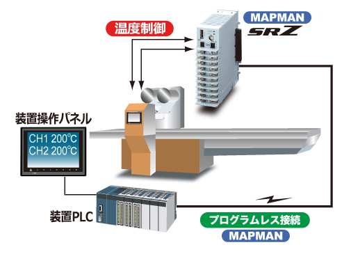 包装機・シール機の温度制御
