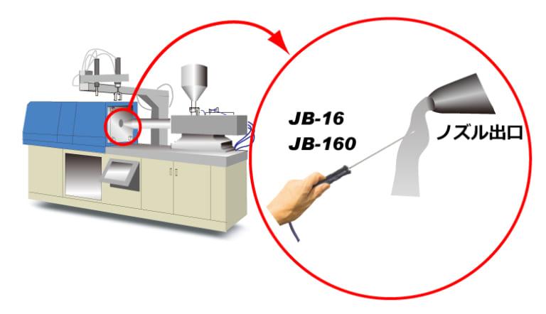 吐出口樹脂の温度管理