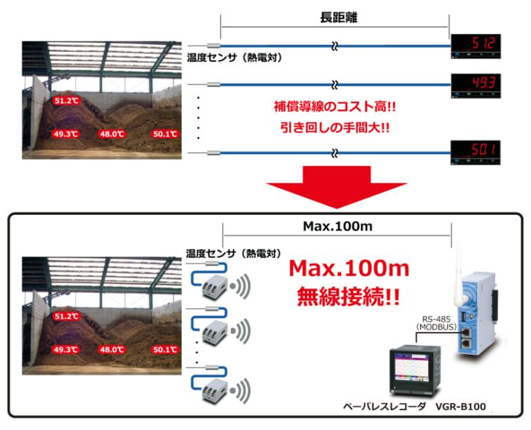 温度センサの無線化で配線コスト削減と配線の簡素化